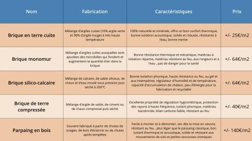 construction écologique tableau comparatif