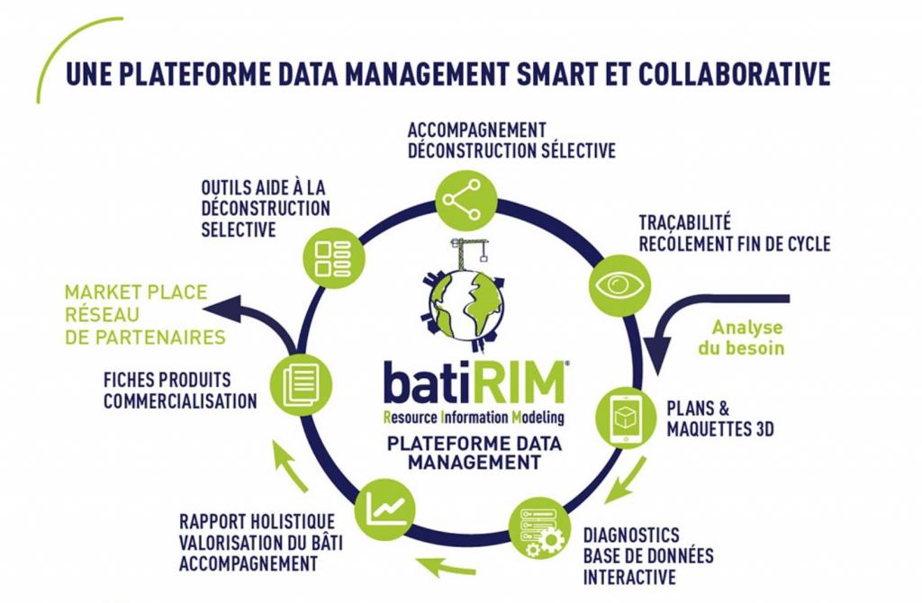 capture écran site web batiRIM réemploi réutilisation déchets