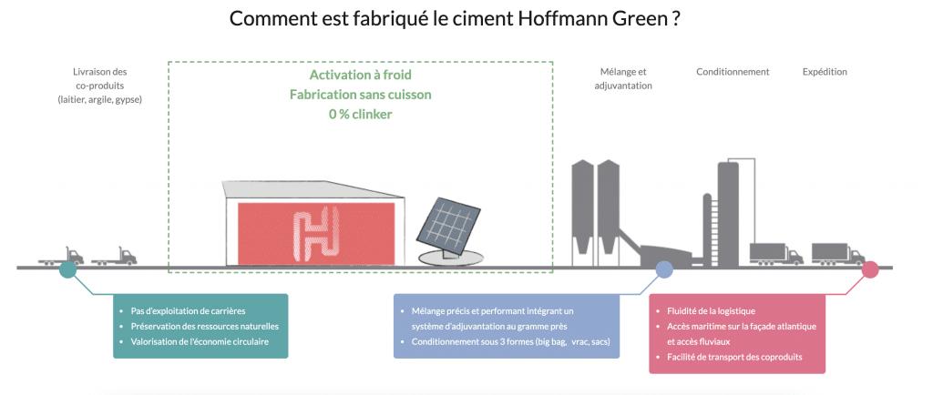 capture écran site web Hoffman Green